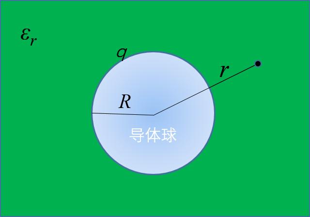 中国大学MOOC 电磁学(黄冈师范学院)1450180223 最新慕课完整章节测试答案