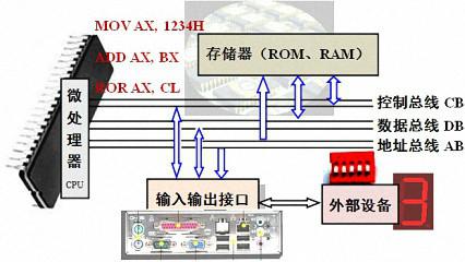 工作原理,典型cpu的指令系统,存储器扩展及其典型接口电路等知识;初步