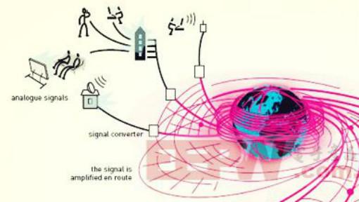 Optical Fiber Communications Engineering