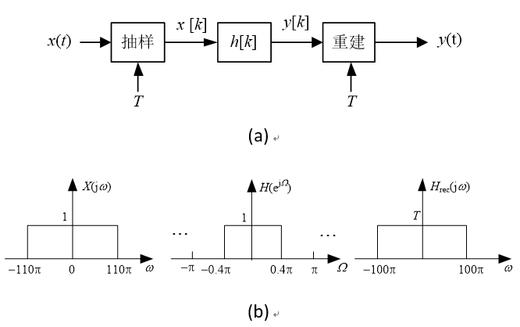 中国大学MOOC 数字信号处理(北京交通大学)1462604164 最新慕课完整章节测试答案