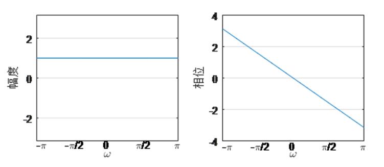 中国大学MOOC 数字信号处理(金陵科技学院)1451185187 最新慕课完整章节测试答案